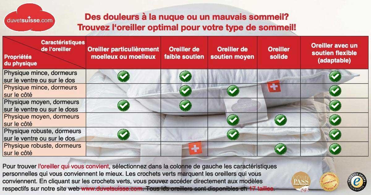 duvetsuisse-blog-trouver-oreiller-optimales-1